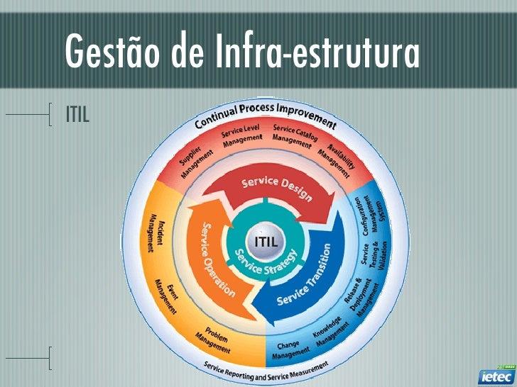 Gestão de Infra-estruturaITIL