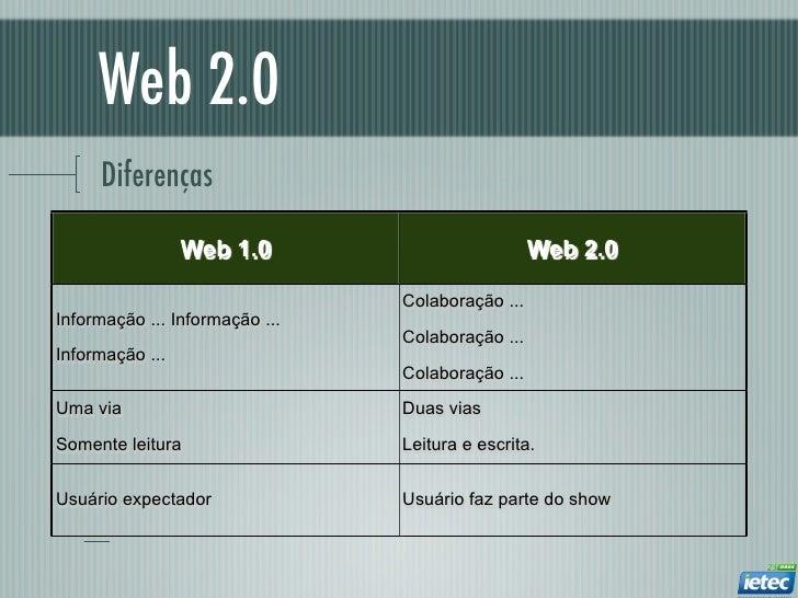 Web 2.0     Diferenças                 Web 1.0                          Web 2.0                                Colaboração...