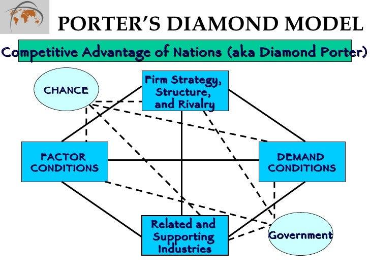 Disadvantages of porter s diamond model grant