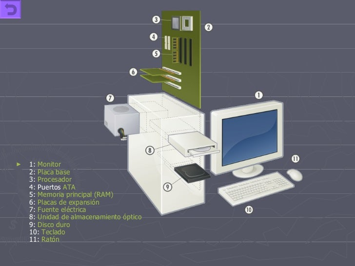 <ul><li>1:  Monitor 2:  Placa base 3:  Procesador 4: Puertos  ATA 5:  Memoria principal (RAM) 6:  Placas de expansión 7:  ...