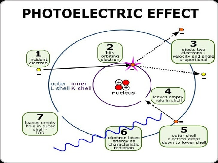 the photoelectric effect and the production 5 which is used in the production of movie sound (a) debroglie waves (b) diffraction (c) photoelectric effect  in a photoelectric effect experiment,.