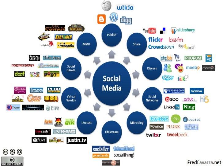 Comunicación na Web 2.0 Redes sociais (Blogues, foros, chats, comentarios, sms, tuits, …) Contidos (CMS, Blogues, Wikis,...
