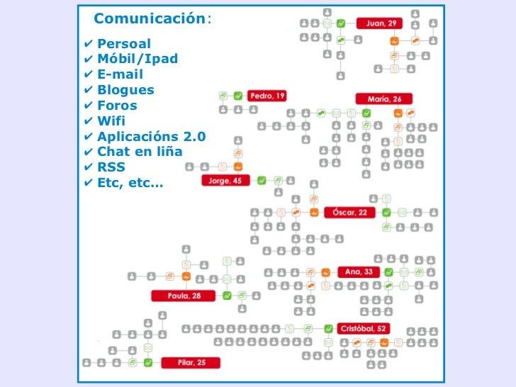 Redes sociais                               Relacións sociais, Comunidades                 establecer contactos,   en liña...