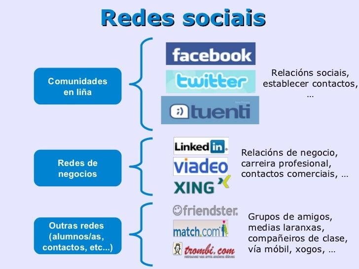 Redes sociais    Comunidades     educativas                             Integración con plataformas de E-learning         ...