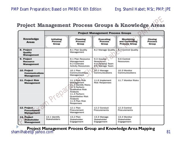 Pmp Chapter 1 Of 6 Introduction Based On Pmbok 6th Edition