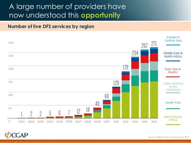 A large number of providers have now understood this opportunity Source: GSMA State of the Industry 2015 Number of live DF...