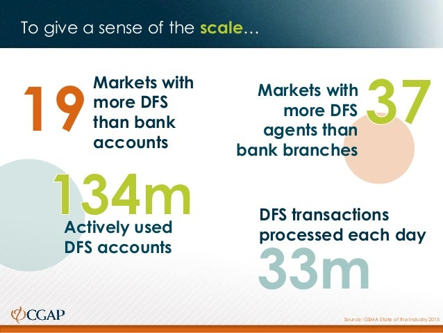 Markets with more DFS than bank accounts 19 DFS transactions processed each day 33m Source: GSMA State of the Industry 201...