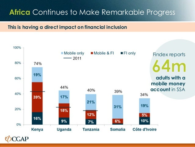 This is having a direct impact on financial inclusion Africa Continues to Make Remarkable Progress Findex reports adults w...