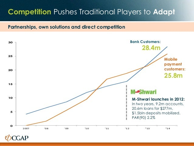 Competition Pushes Traditional Players to Adapt 0 5 10 15 20 25 30 2007 '08 '09 '10 '11 '12 ''13 ''14 Mobile payment custo...
