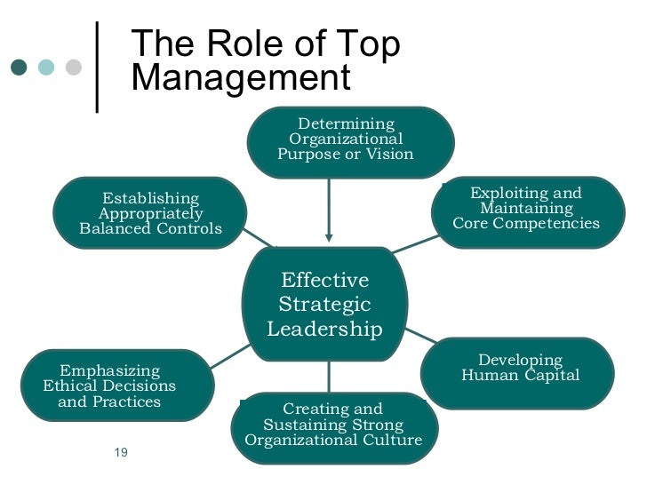 Excellence in Strategic Management Teams