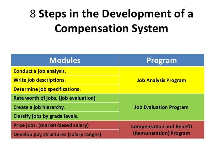 Concept of Compensation Essay