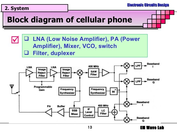 Introduction to communication system communication 13 block diagram ccuart Gallery