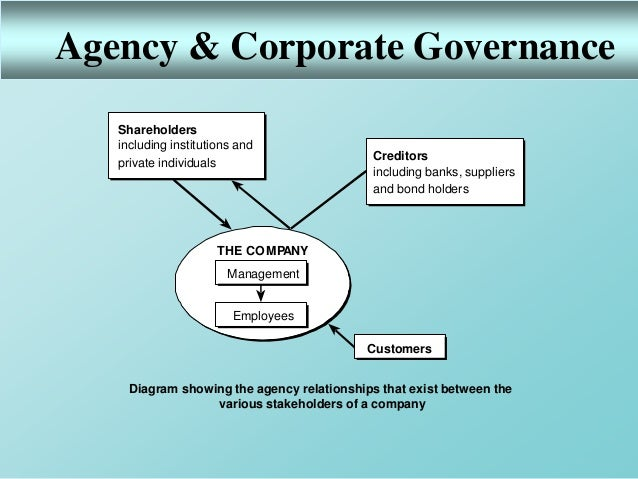 relationship between corporate governance and intellectual capital