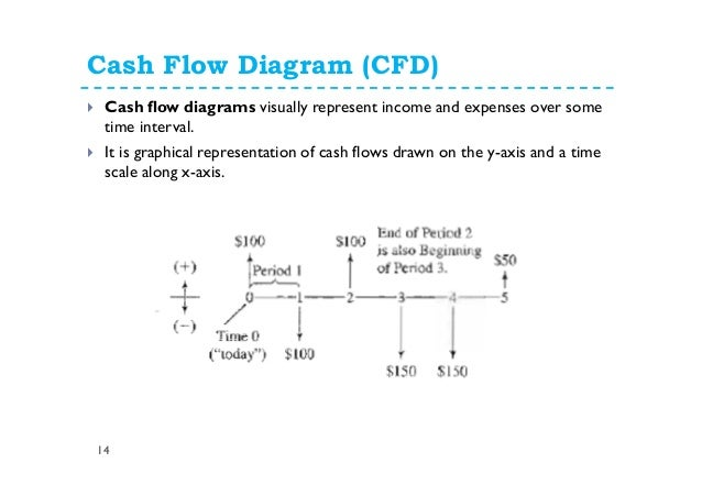 Using a Cash Flow Diagram for Calculation of Net ... - YouTube