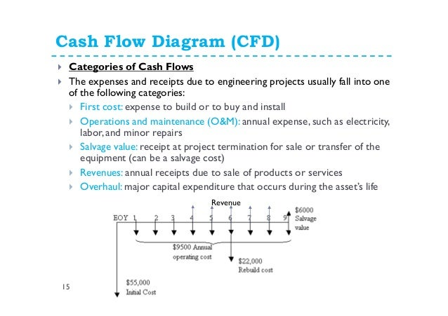 Cash Flow - Fundamentals of Engineering Economics - YouTube