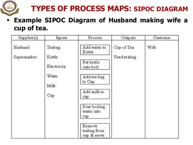 Tea sipoc diagram auto electrical wiring diagram 1 introduction to process process management rh slideshare net pareto chart sipoc diagram visio ccuart Choice Image