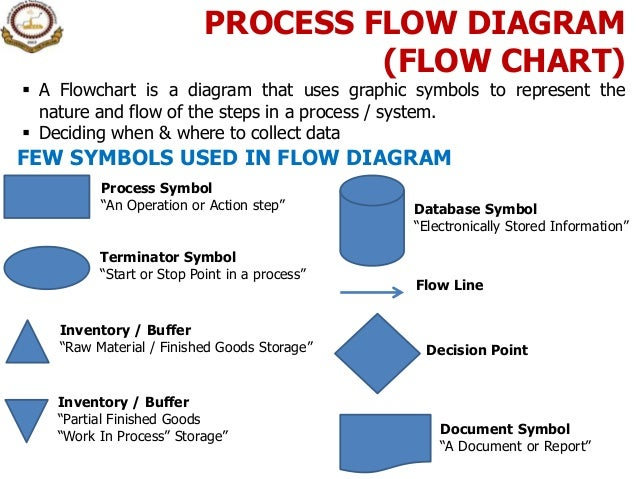 Manufacturing process flow chart symbols view symbol ccuart Gallery