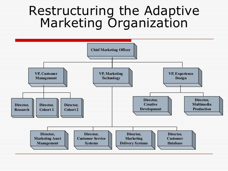 marketing and organizational markets The organization must, therefore the marketing concept rests on four pillars: target market, customer needs, integrated marketing and profitability.