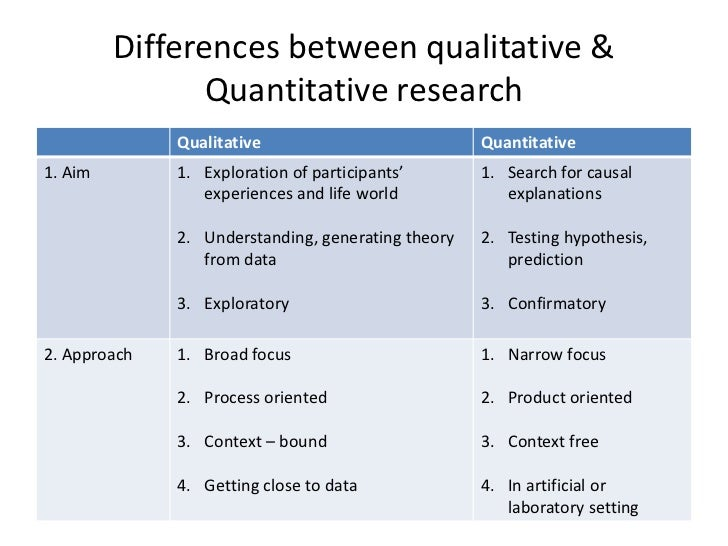 Compare and Contrast Qualitative and Quantitative Research