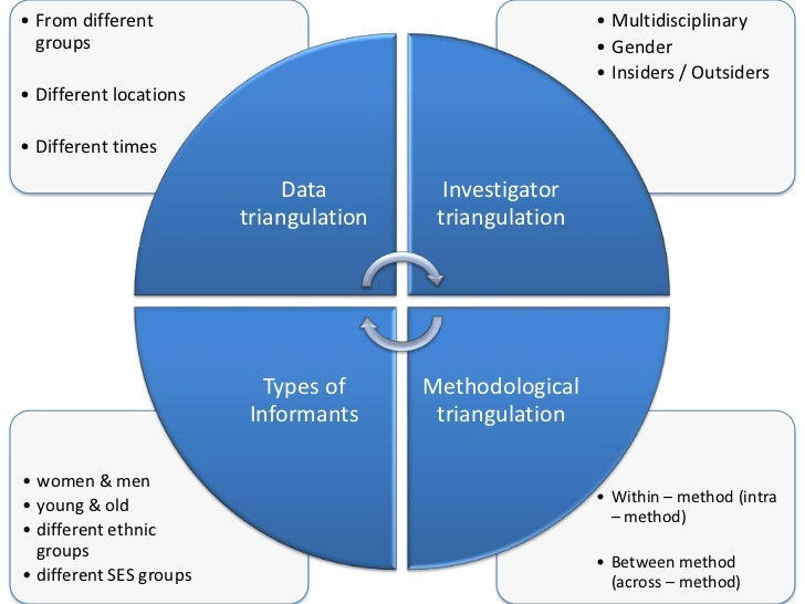 bias qualitative research Focus groups to reduce the risk of researcher bias, a qualitative research method called focus group is sometimes used in a focus group, several people are.