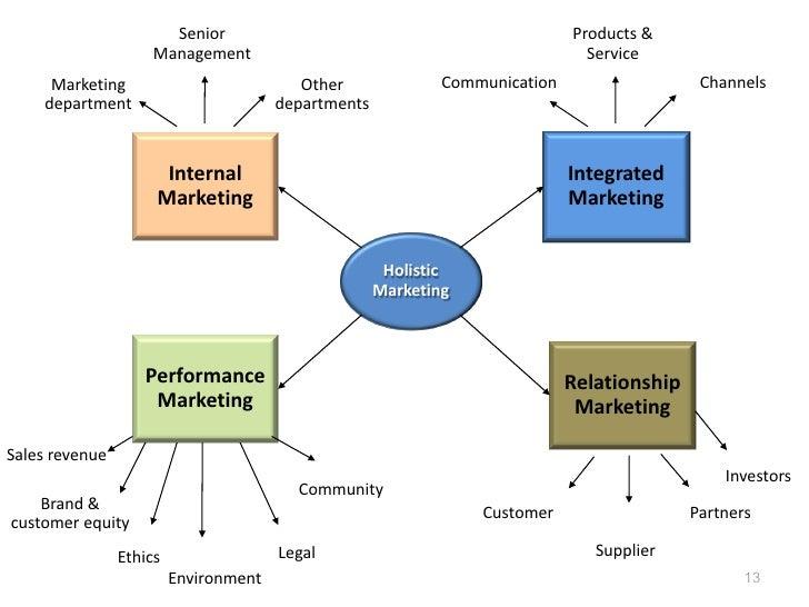 Senior                                                Products &                     Management                           ...