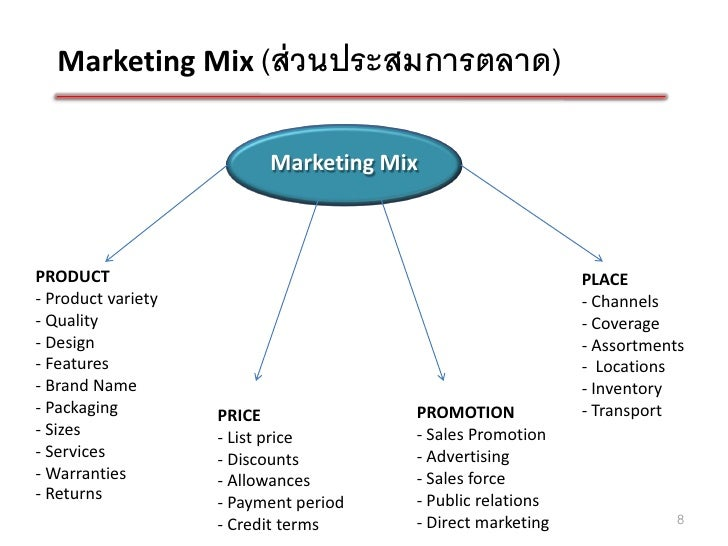 marketing mix coursework Marketing mix mm - 102 marketing mix | 1 general objectives of the subject at the end of the course, individuals will examine the principles of marketing mix apply.