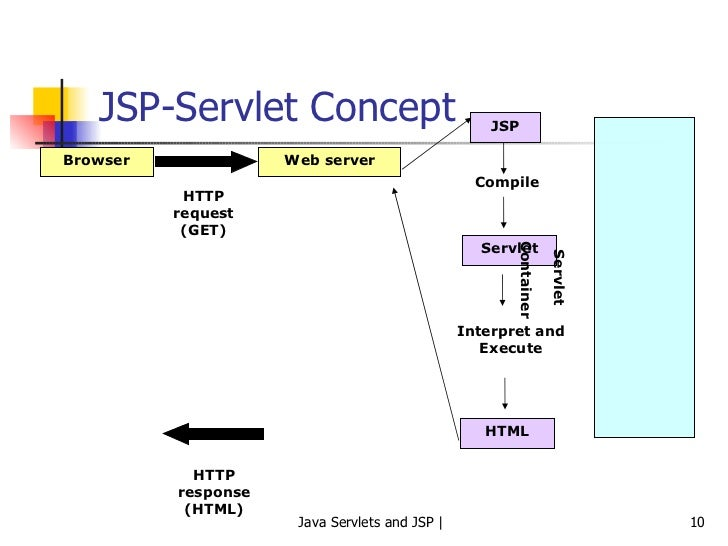 Difference between jsp and servlet in java – jsp vs servlet the.