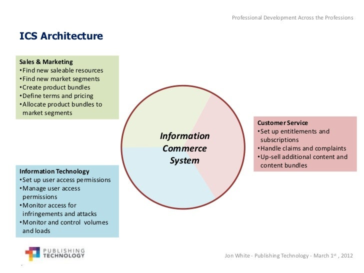 the changes in learning from the advancements of computers Computers and the like  to prepare nurses to use technology in practice despite the changes  the latest technology to be incorporated in their learning 2.