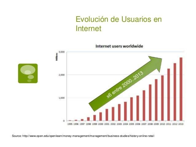 Evolución de Usuarios en Internet Source: http://www.open.edu/openlearn/money-management/management/business-studies/histo...