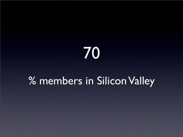 0 Membership Fee