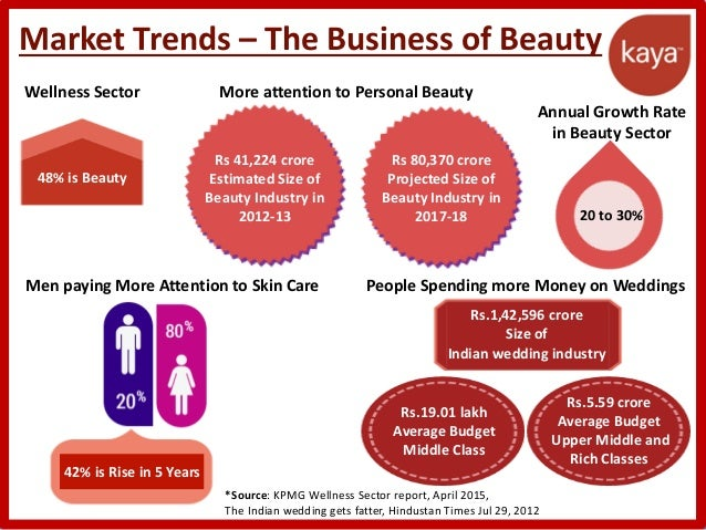 Marketing and cosmetic industry