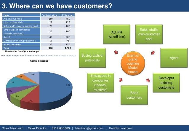 Sales Plan - Abc Project, D9