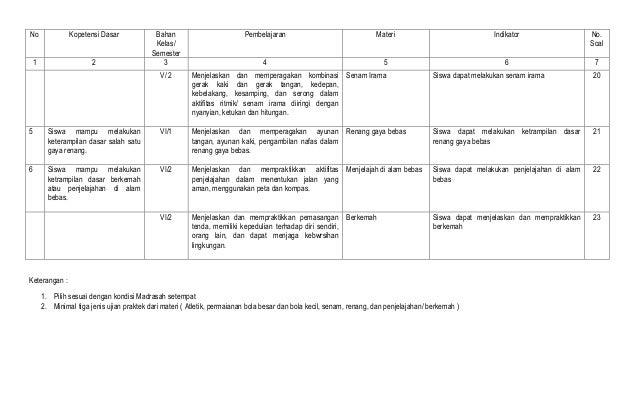 1 Kisi Kisi Ujian Praktek Pjok 2013