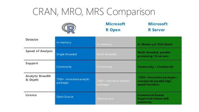 microsoft r server for distributed computing