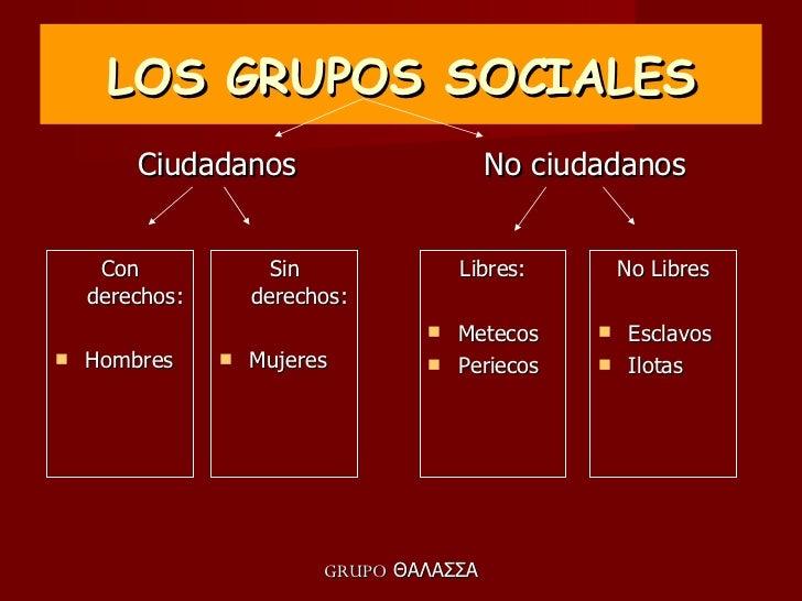 LOS GRUPOS SOCIALES <ul><li>Ciudadanos </li></ul><ul><li>No ciudadanos </li></ul><ul><li>Libres: </li></ul><ul><li>Metecos...