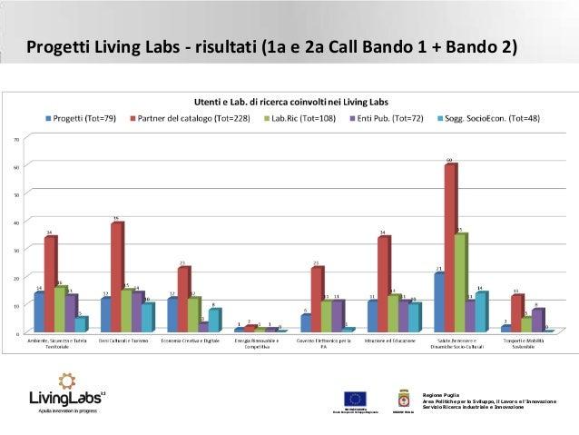 Analisi dei risultati ad oggi Marco Diciano ll-03-04-2014