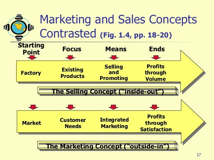value and satisfaction in marketing concept Part 1 fundamentals of modern marketing  create customer value and satisfaction t he above discussion introduces the notion of the marketing concept—that is .