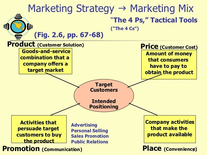 satisfying needs and wants of customers at profit marketing essay The process of developing, promoting, and distributing products to satisfy customers' needs and wants marketing include 4 ps for marketing mix that is product, place, price and promotion product is the good, which is the company want to manufacture.