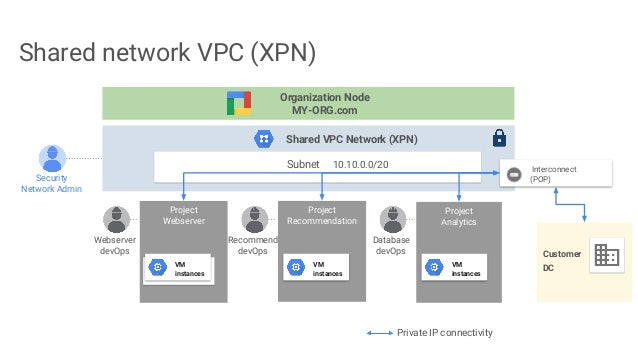 Google Cloud Networking Deep Dive