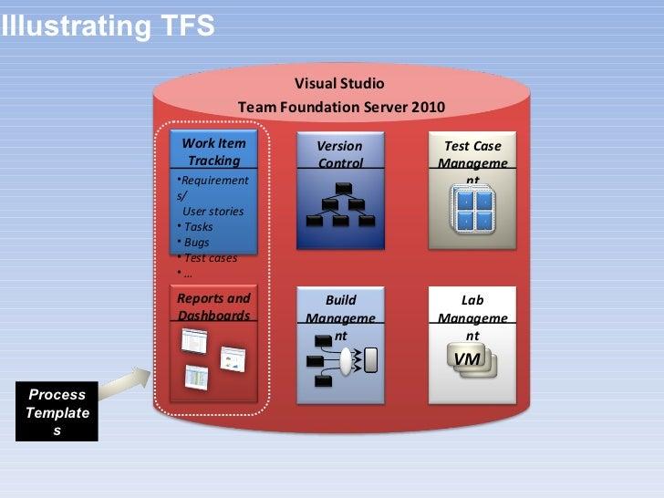 team foundation server process templates - visual studio 2010 test manager