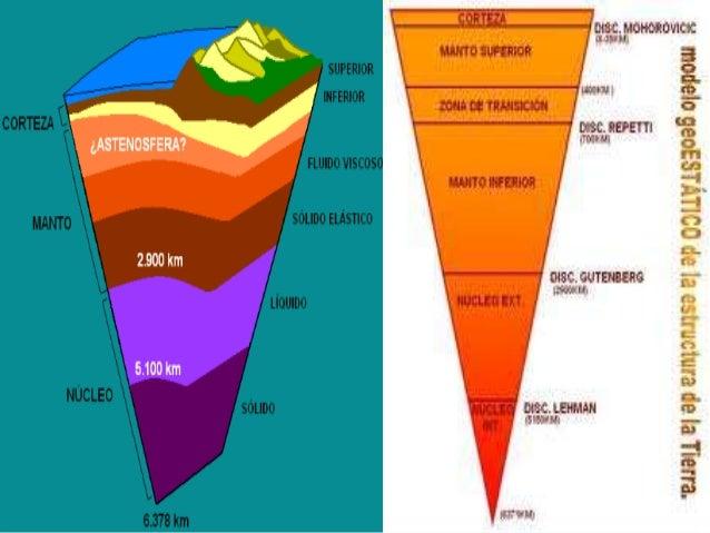 1 Modelo De La Estructura Interna De La Tierra