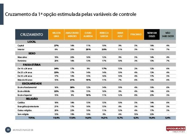 10 #AMAZONAS2018 Cruzamento da 1ª opção estimulada pelas variáveis de controle CRUZAMENTO WILSON LIMA AMAZONINO MENDES DAV...