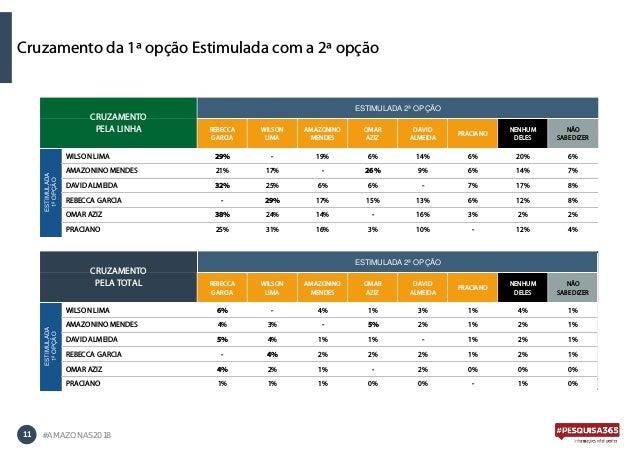 11 #AMAZONAS2018 Cruzamento da 1ª opção Estimulada com a 2ª opção REBECCA GARCIA WILSON LIMA AMAZONINO MENDES OMAR AZIZ DA...