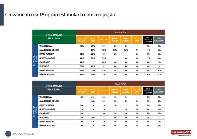 13 #AMAZONAS2018 Cruzamento da 1ª opção estimulada com a rejeição AMAZONINO MENDES OMAR AZIZ PRACIANO REBECCA GARCIA DAVID...