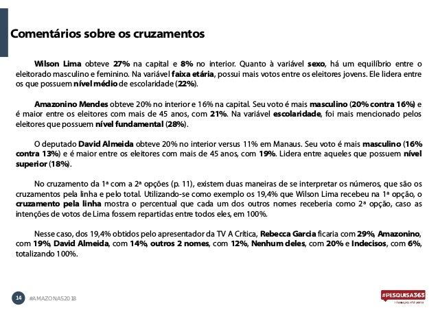 14 #AMAZONAS2018 Wilson Lima obteve 27% na capital e 8% no interior. Quanto à variável sexo, há um equilíbrio entre o elei...