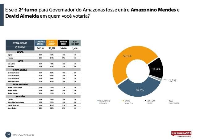 E se o 2º turno para Governador do Amazonas fosse entre Amazonino Mendes e David Almeida em quem você votaria? 16 #AMAZONA...