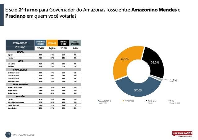E se o 2º turno para Governador do Amazonas fosse entre Amazonino Mendes e Praciano em quem você votaria? 17 #AMAZONAS2018...