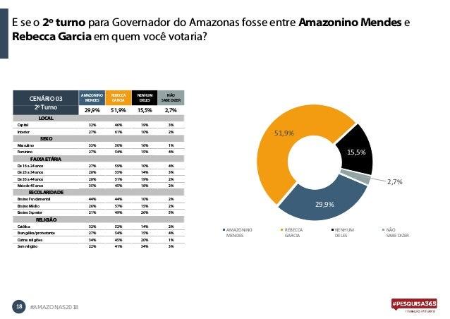 E se o 2º turno para Governador do Amazonas fosse entre Amazonino Mendes e Rebecca Garcia em quem você votaria? 18 #AMAZON...