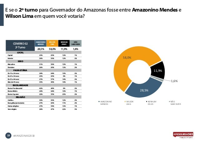 E se o 2º turno para Governador do Amazonas fosse entre Amazonino Mendes e Wilson Lima em quem você votaria? 19 #AMAZONAS2...