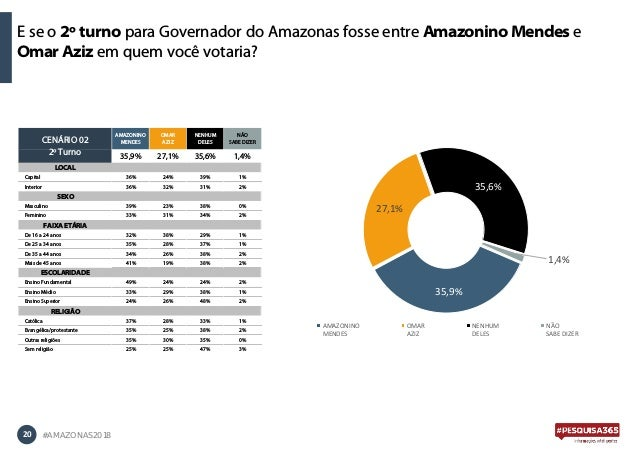E se o 2º turno para Governador do Amazonas fosse entre Amazonino Mendes e Omar Aziz em quem você votaria? 20 #AMAZONAS201...